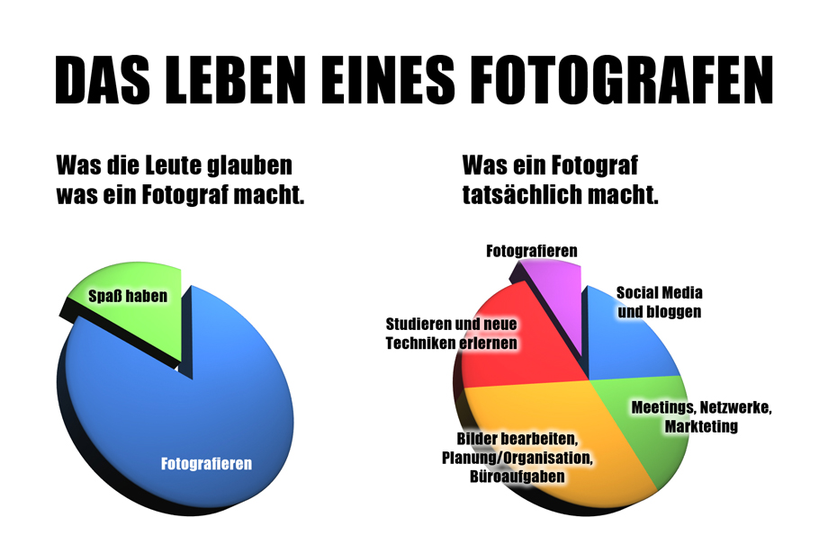 Fotograf_sein
